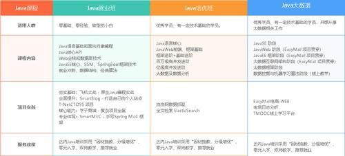 Java开发高手班